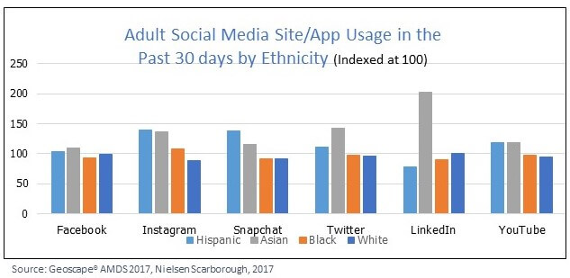 Social Media Site/App Usage by Ethnicity