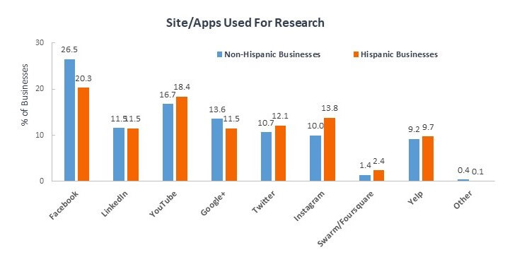 site apps